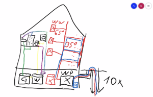 Skizze des Wasser- und Wärmekonzepts (3)